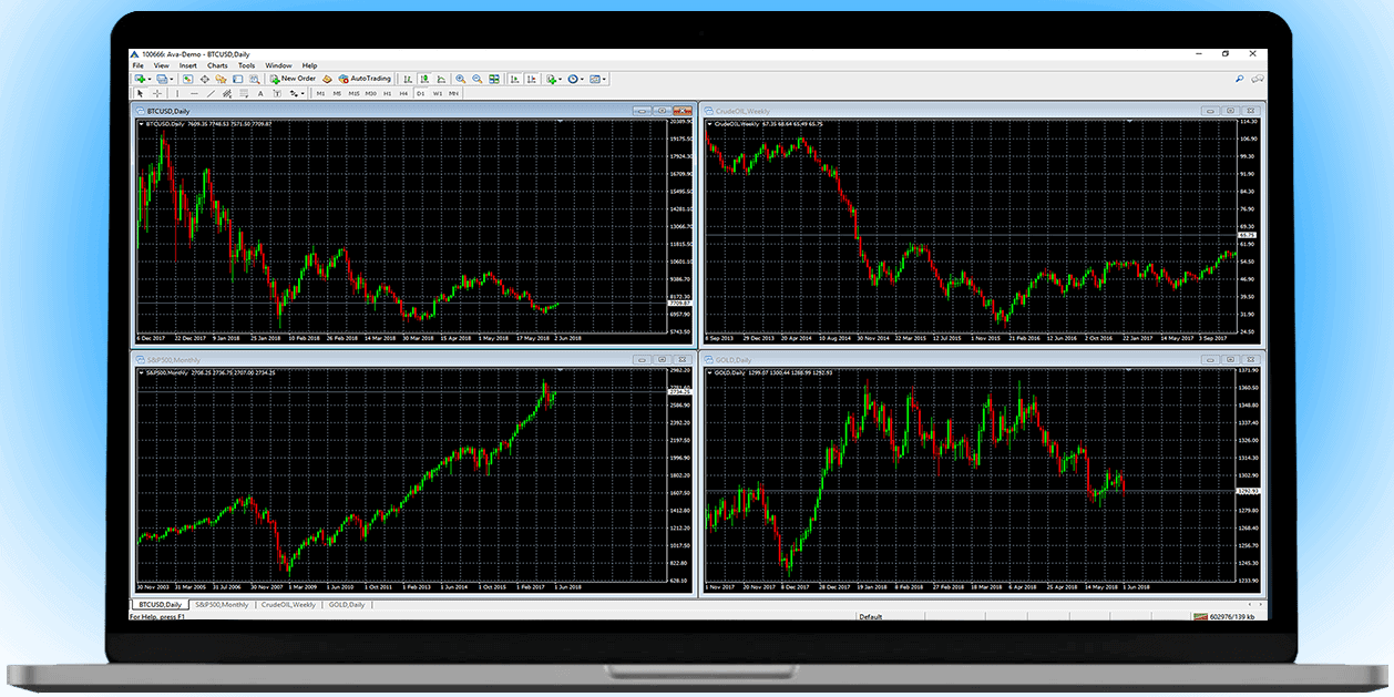 MetaTrader 4 (MT4) on AvaTrade