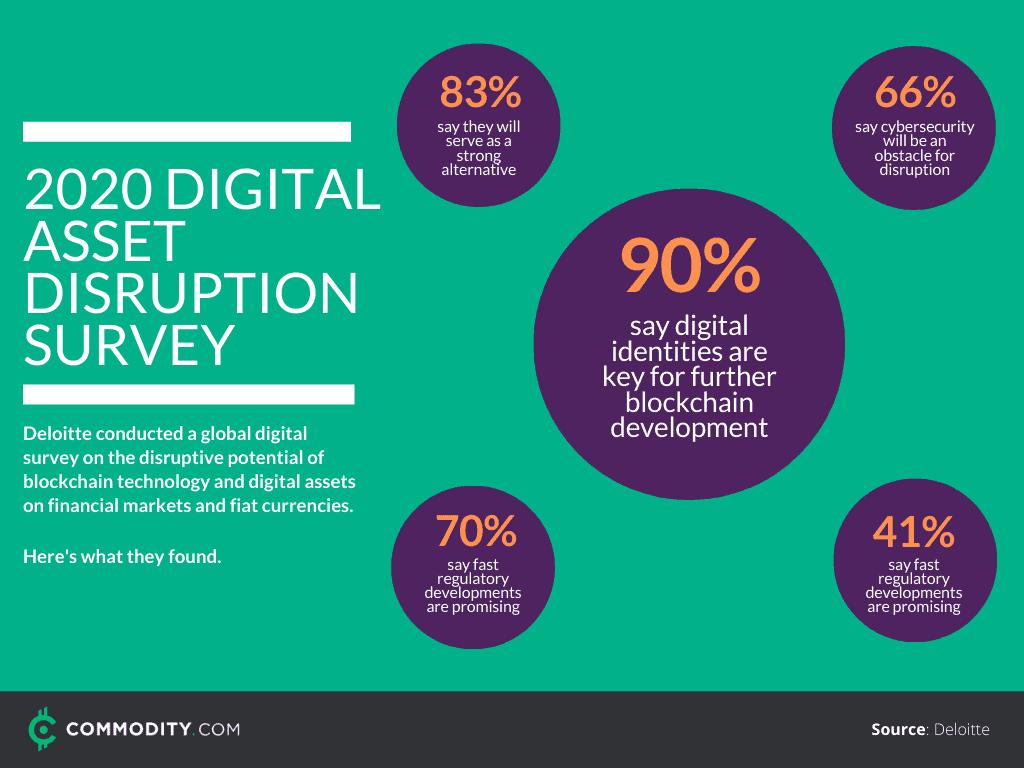 digital asset disruption survey