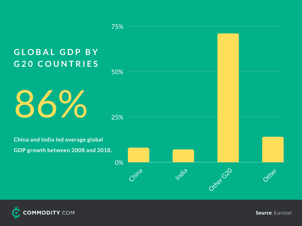 global GDP by G20 countries