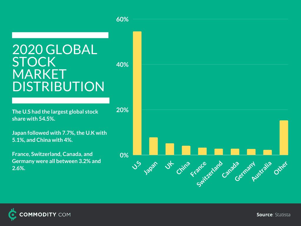 global stock distribution
