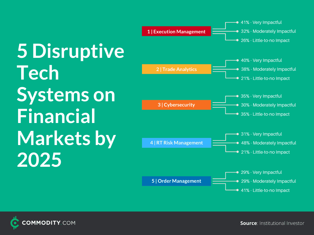 disruptive AI technology