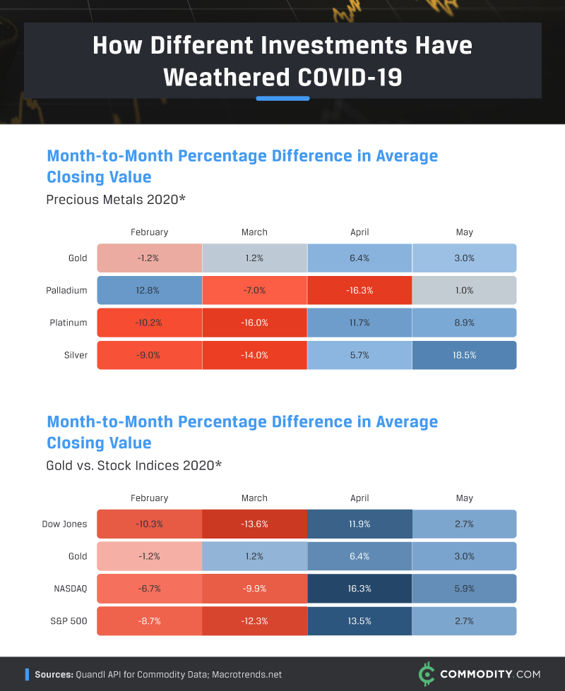 How different investments have weathered Covid-19