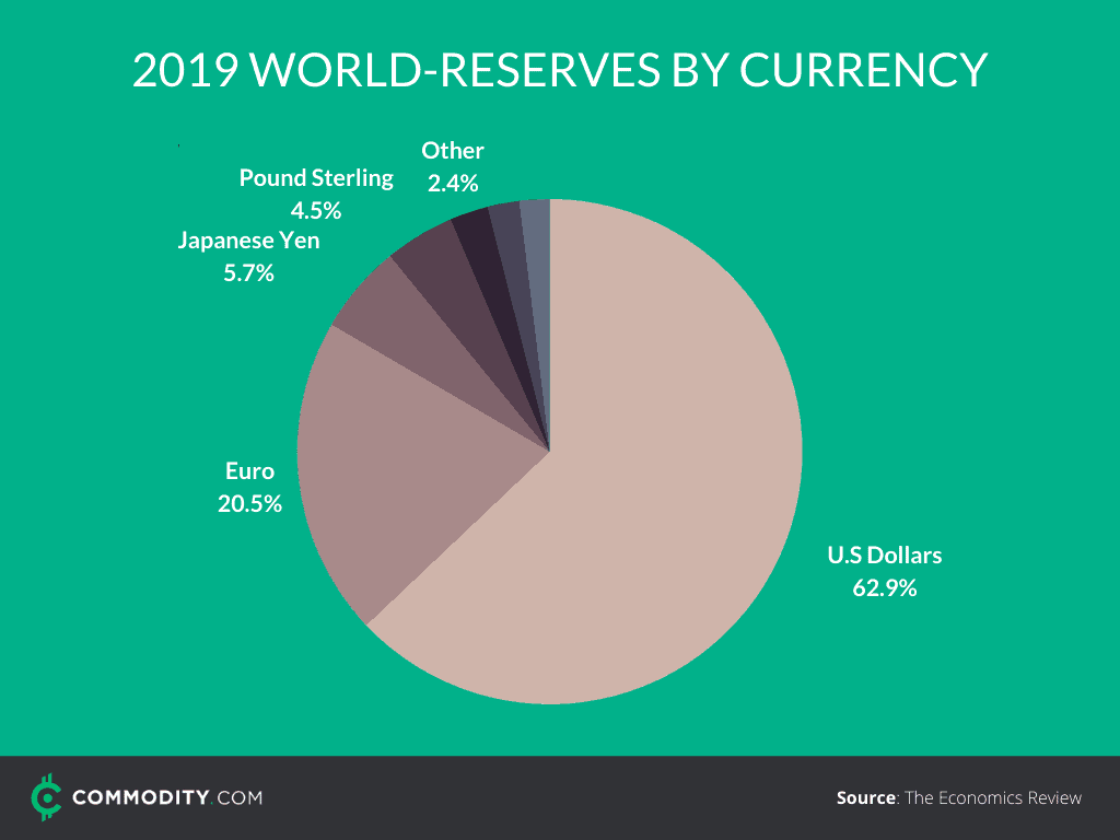 world currency reserves