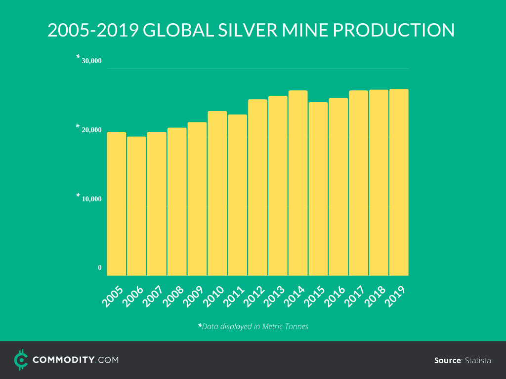 world silver mine production