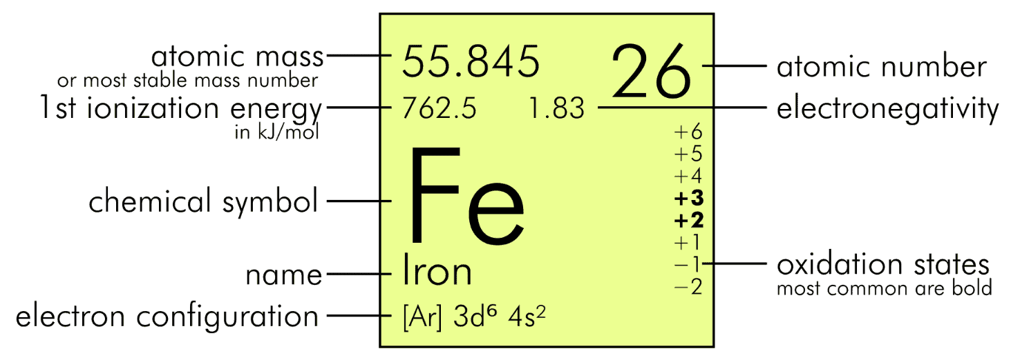 Element box on the periodic table