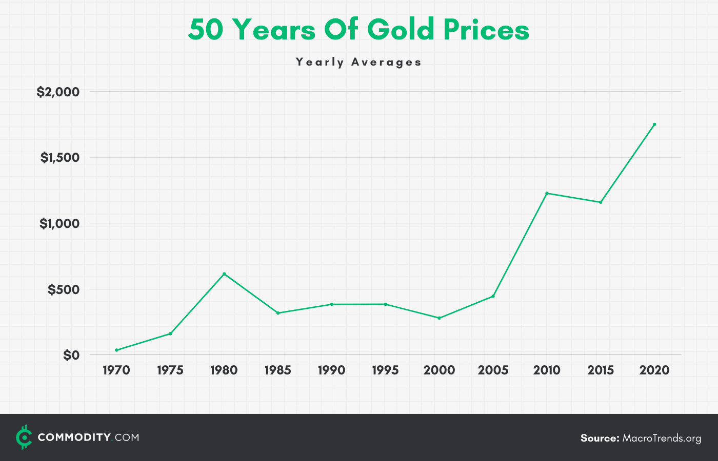 50 years of gold