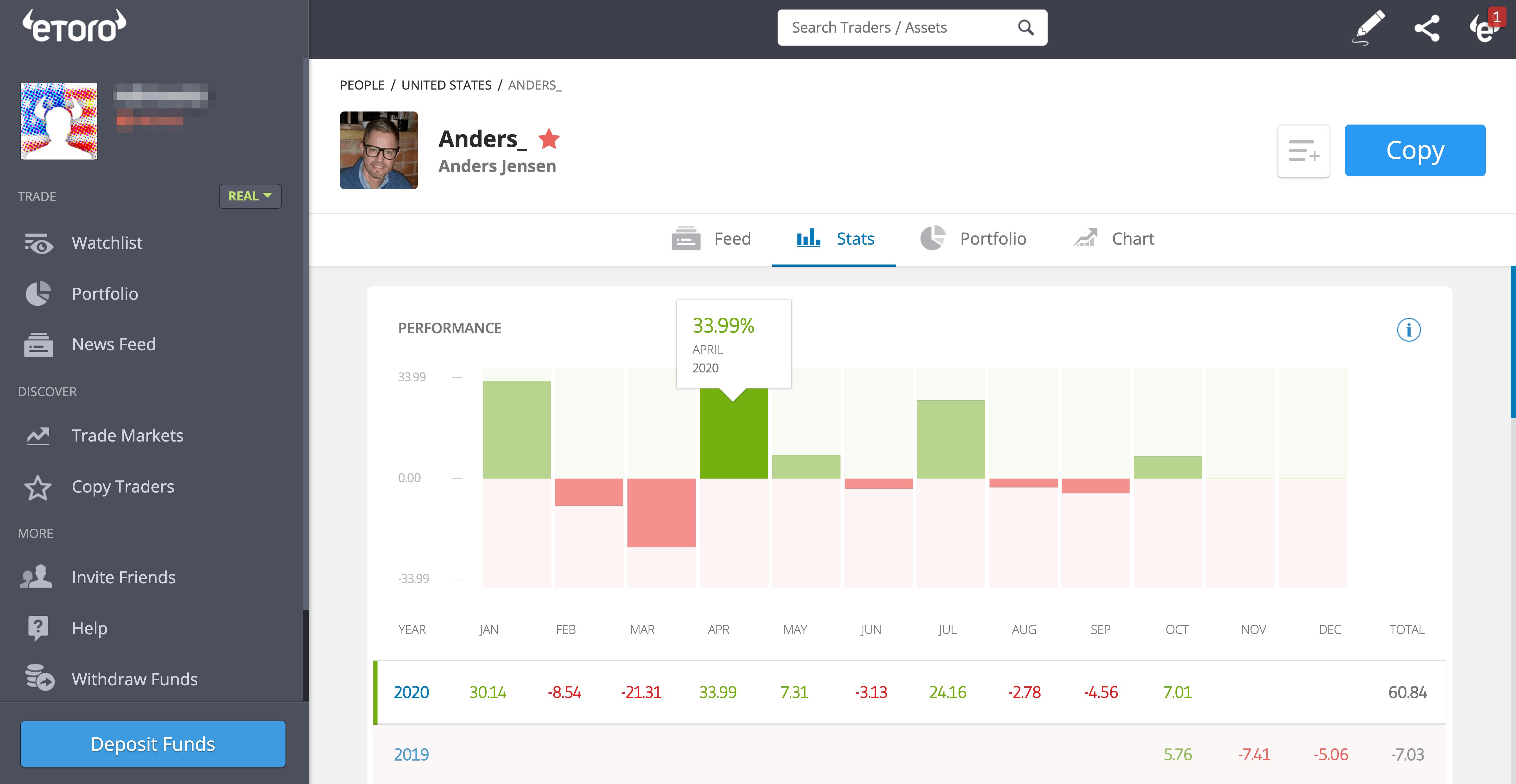 eToro CopyTrader profile
