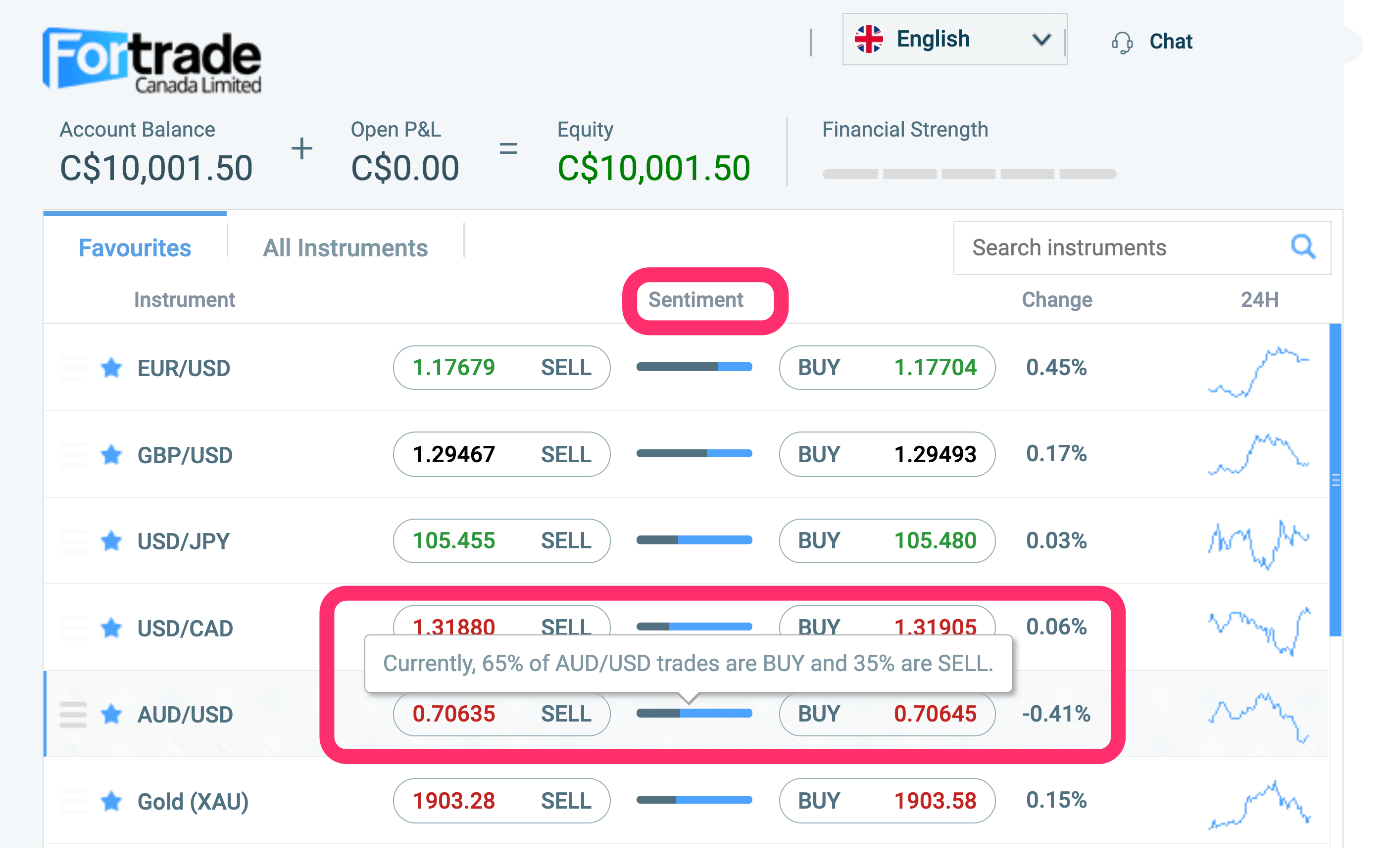 Market sentiment on Fortrade.com
