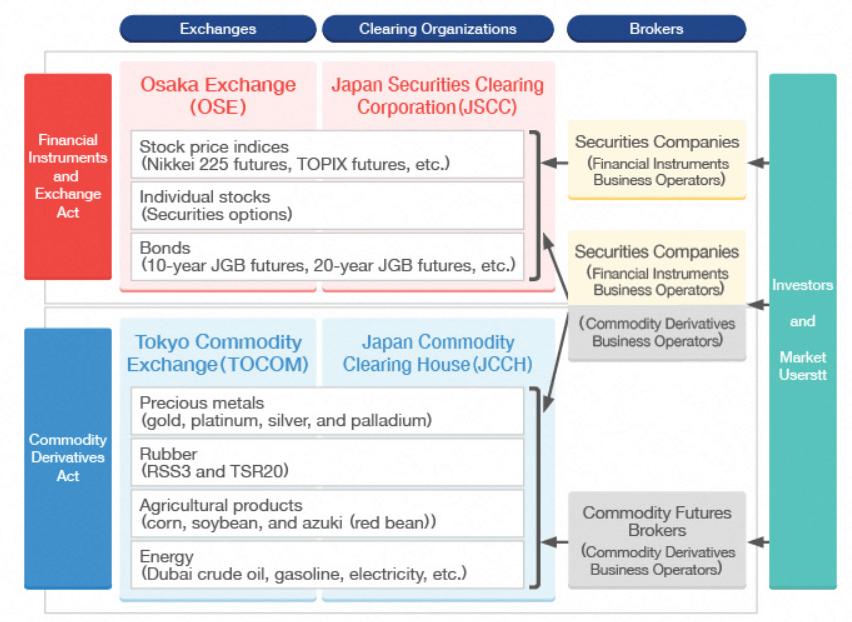Japan derivatives market before July 2020.
