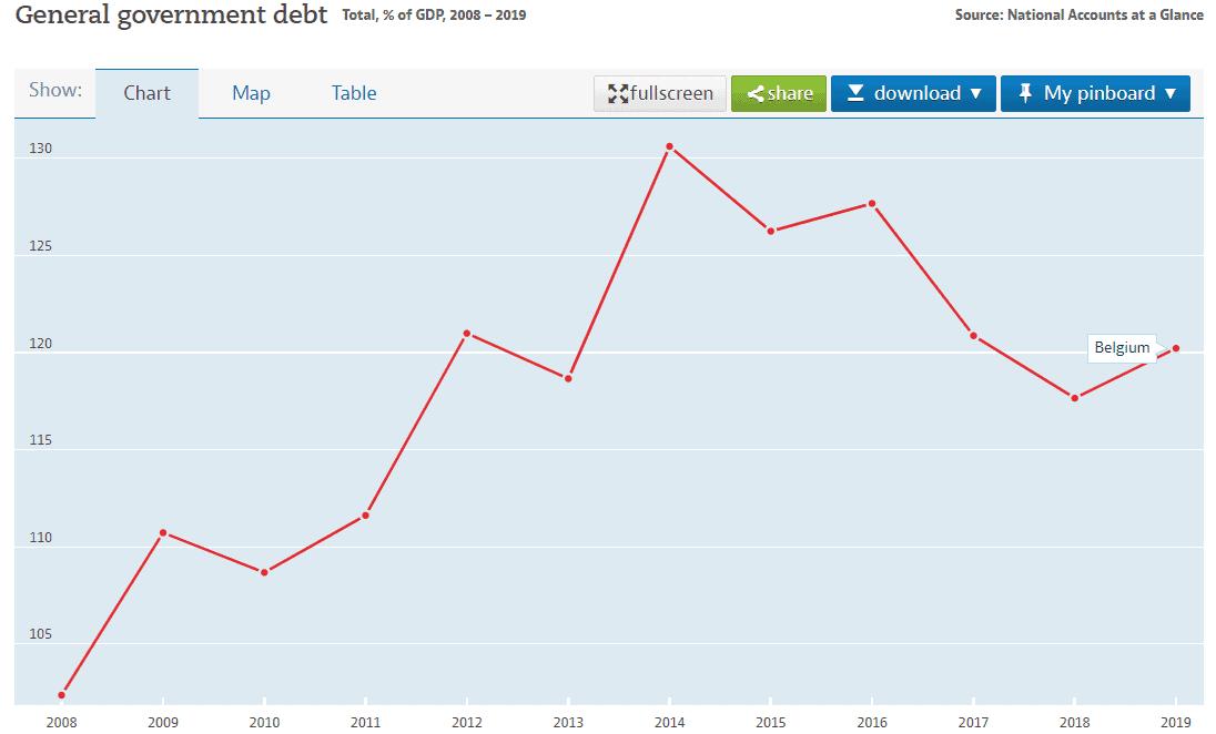 belgium national debt to gdp