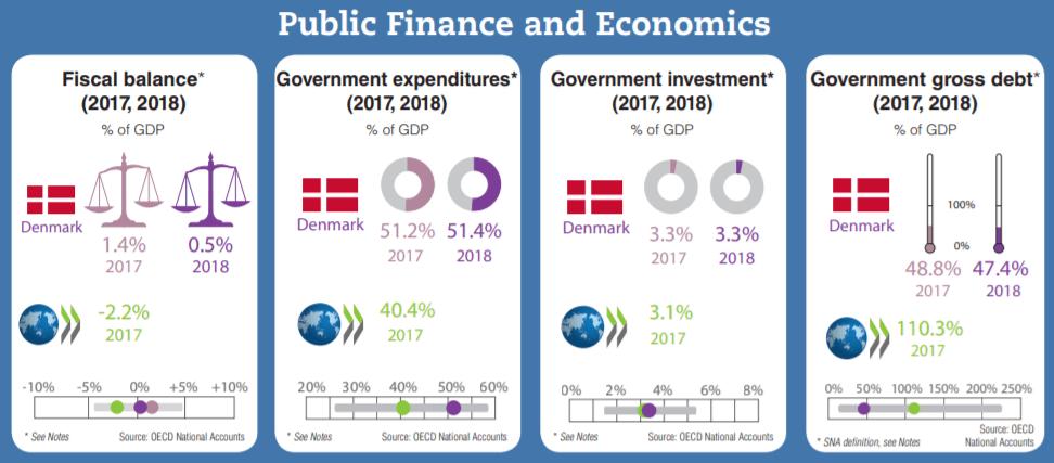 Denmark national debt