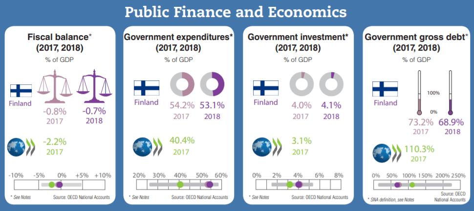Finland national debt figures