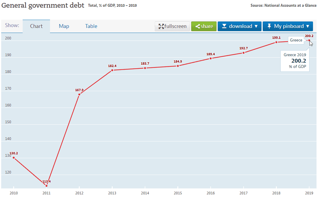 greek government debt-to-gdp ratio