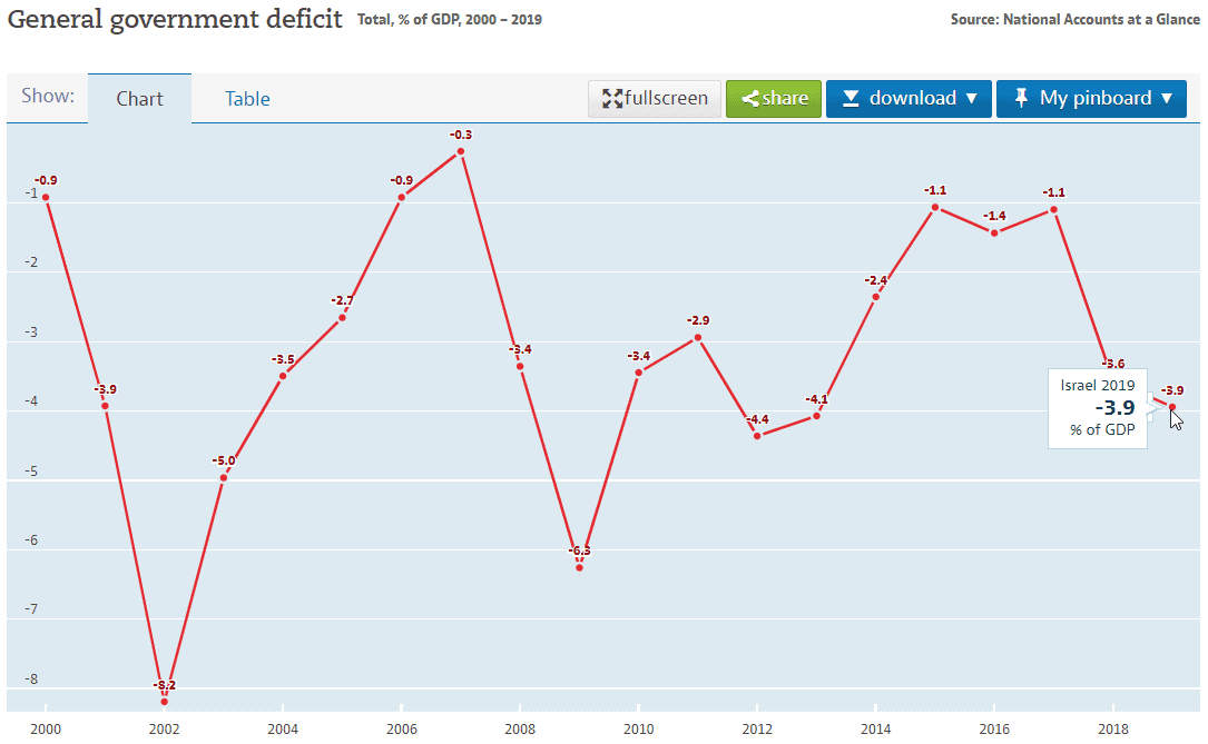 israel government deficit