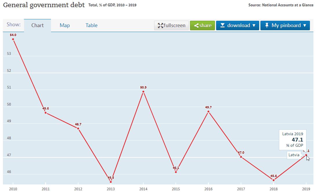 latvia general government debt