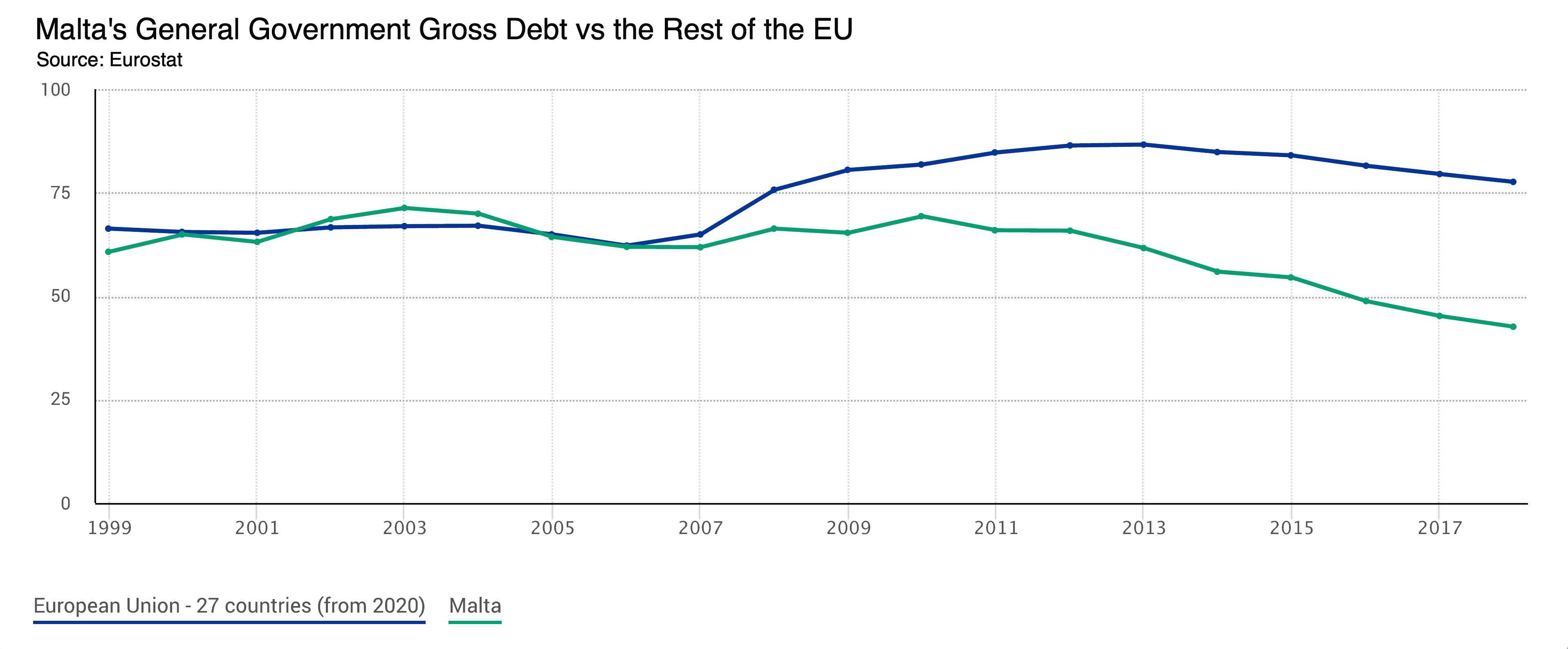 Malta's gross debt compared the the EU over time, 21st century