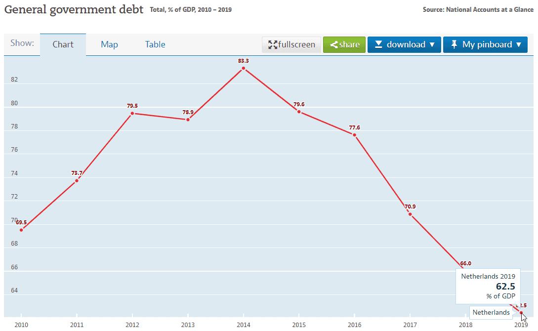 dutch national debt