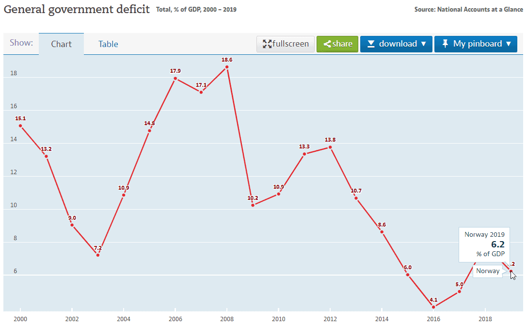 norway general government deficit