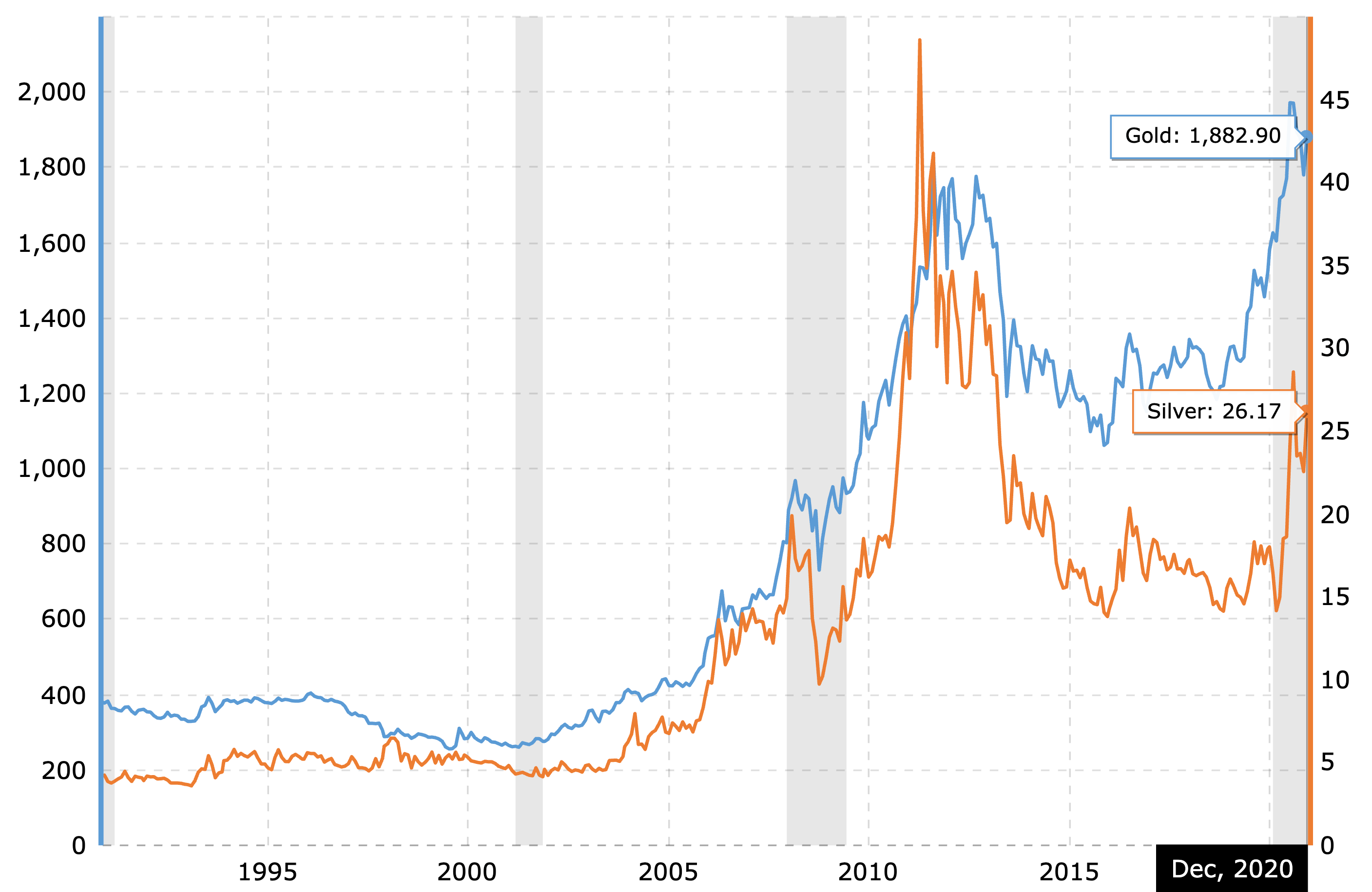Silver prices vs Gold - nominal prices over the last 20 years as of December 2020.