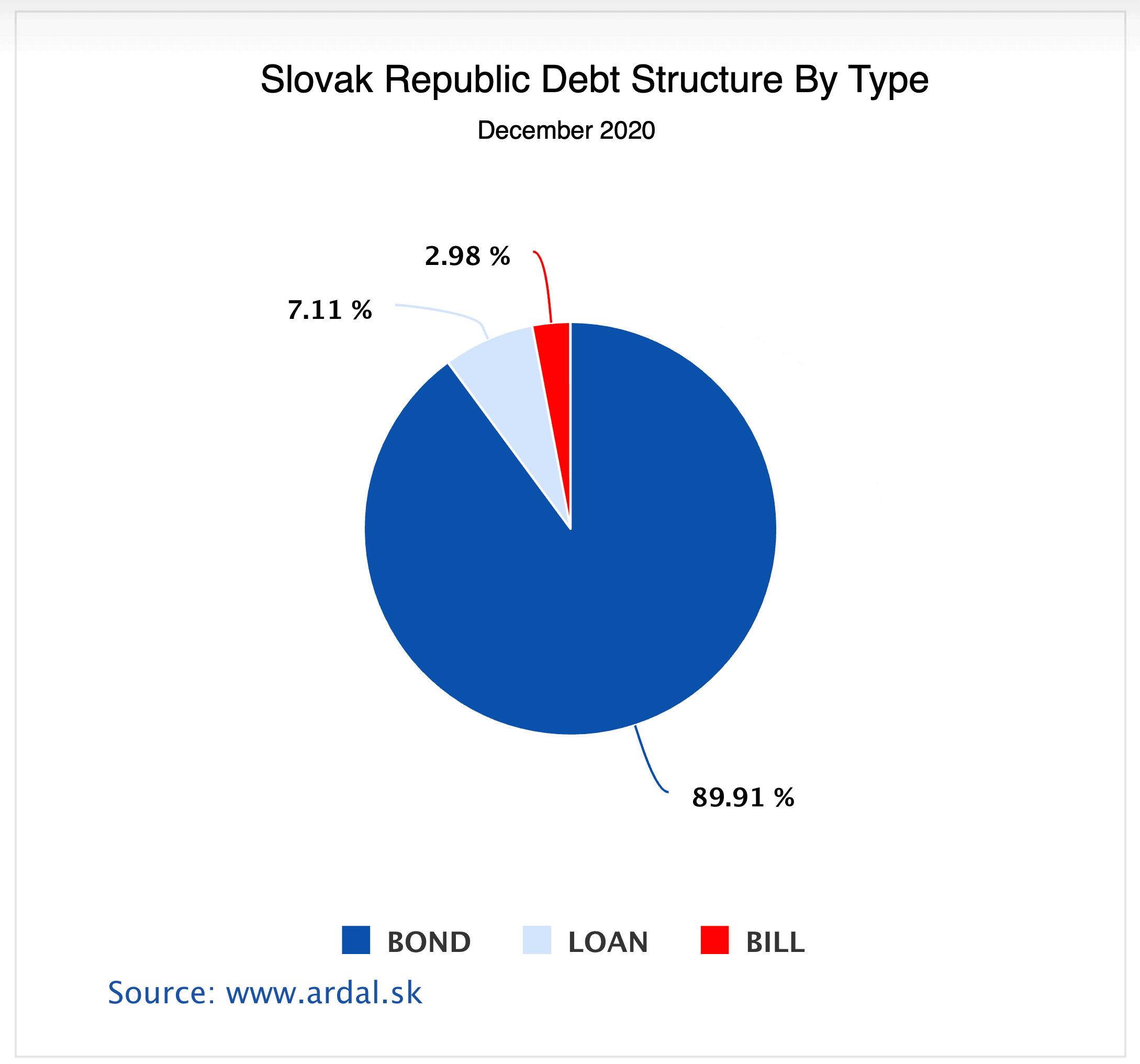 Slovak Debt Structure by Type