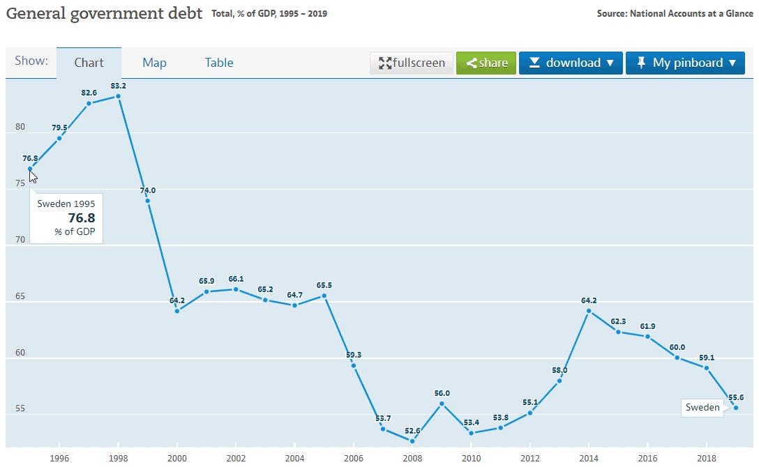swedish general government debt