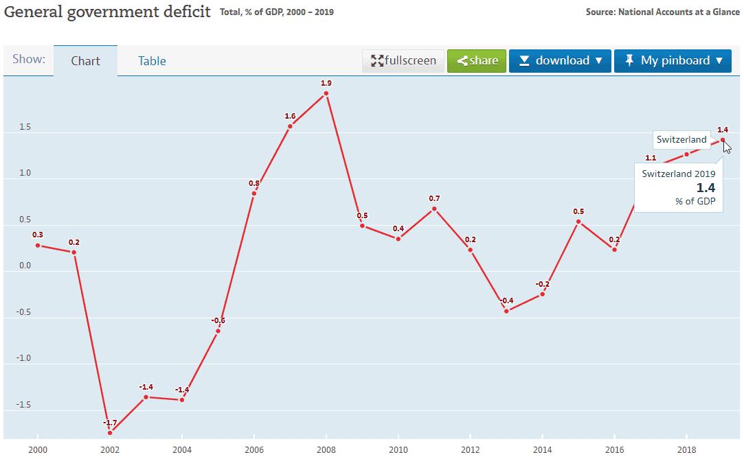 swiss national deficit