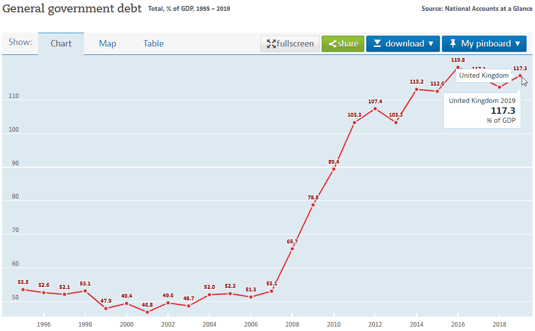 uk general government debt