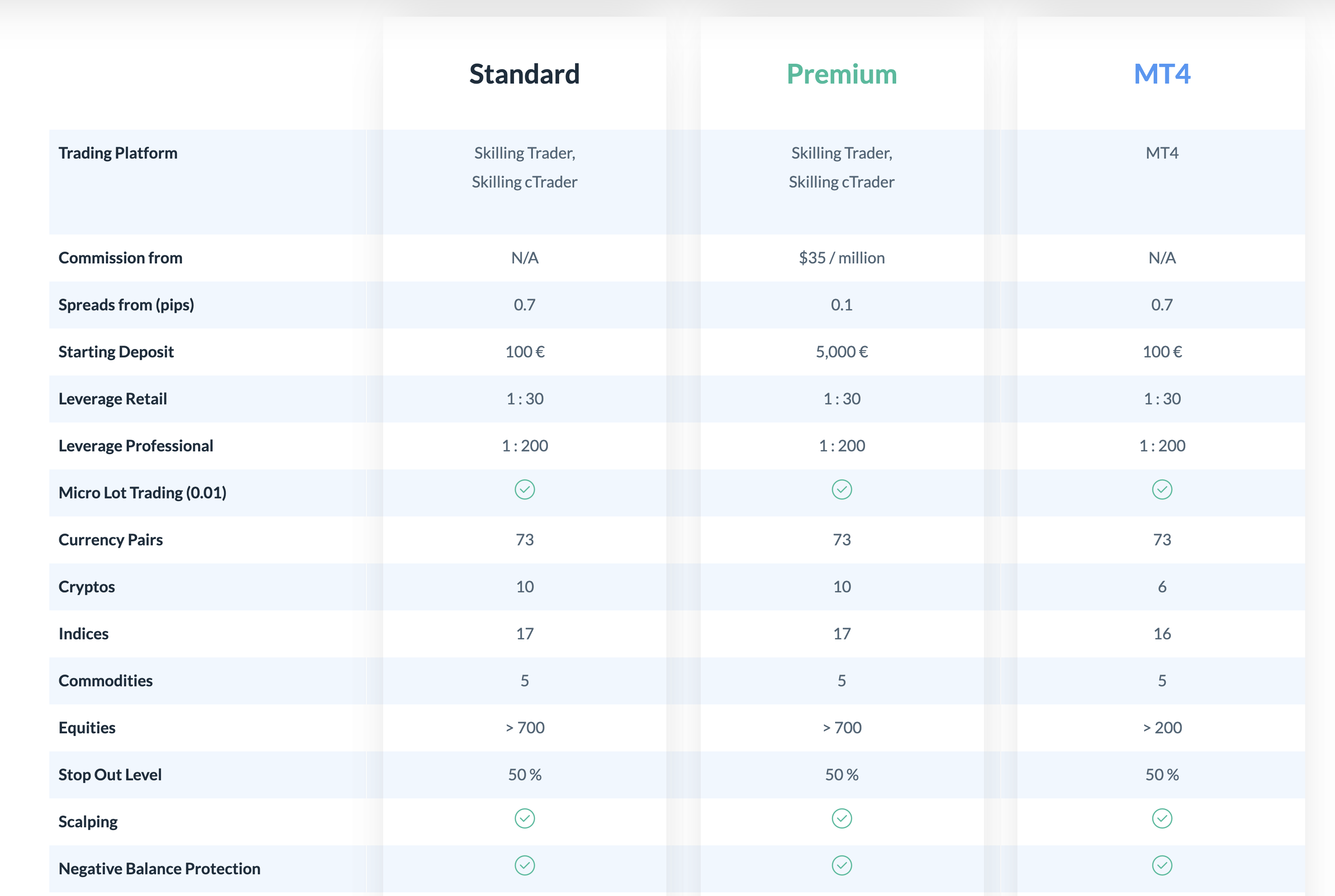 Comparison of Skilling Account Types