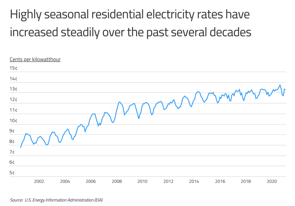 Highly seasonal residential electricity rates have been increasing