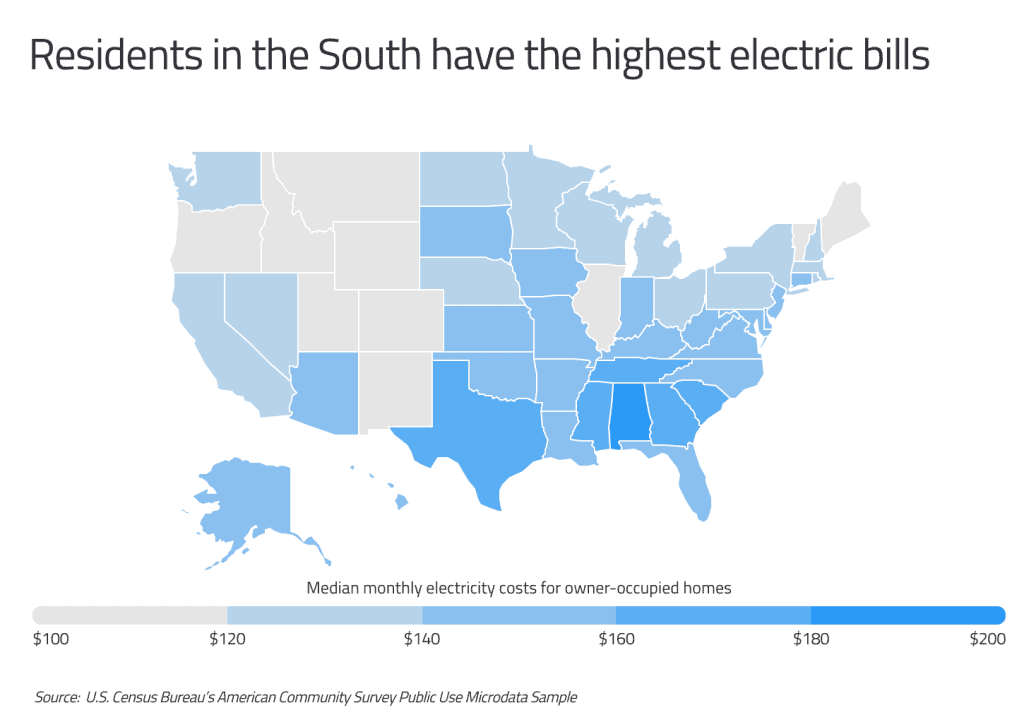 Residents in the South have the highest electric bills