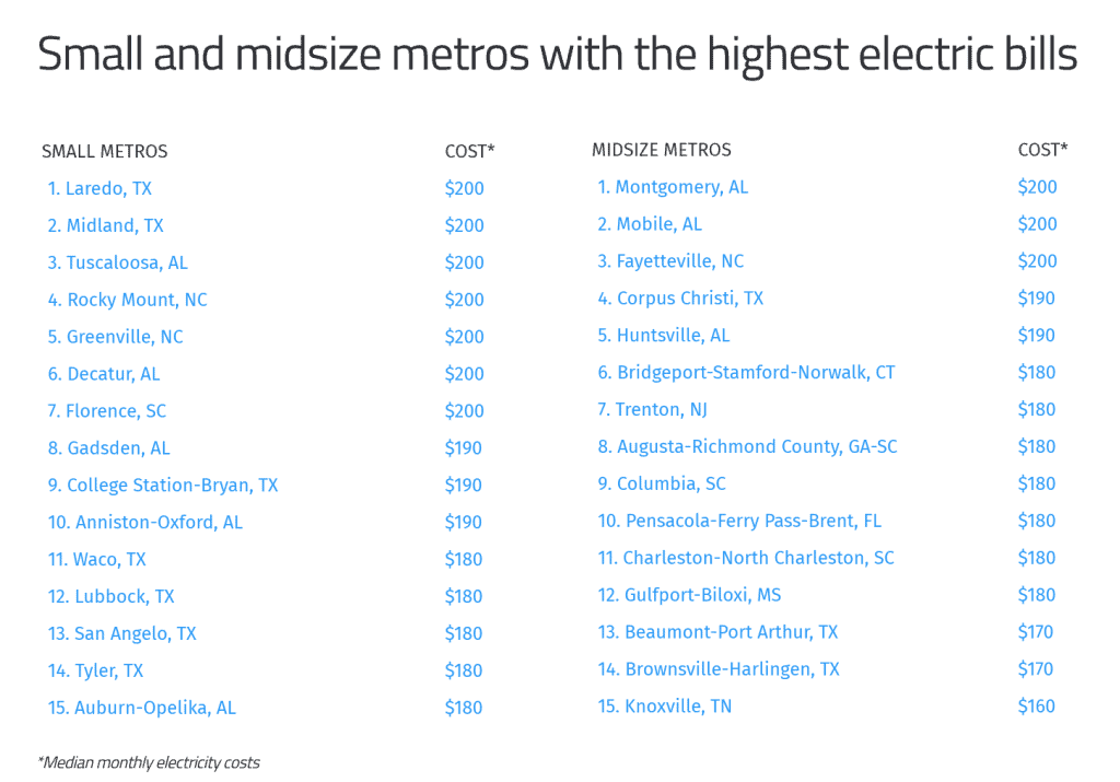 Small and midsize metros with the highest electric bills