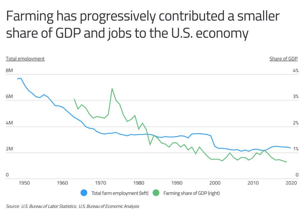 Farming as Share of GDP Over Time