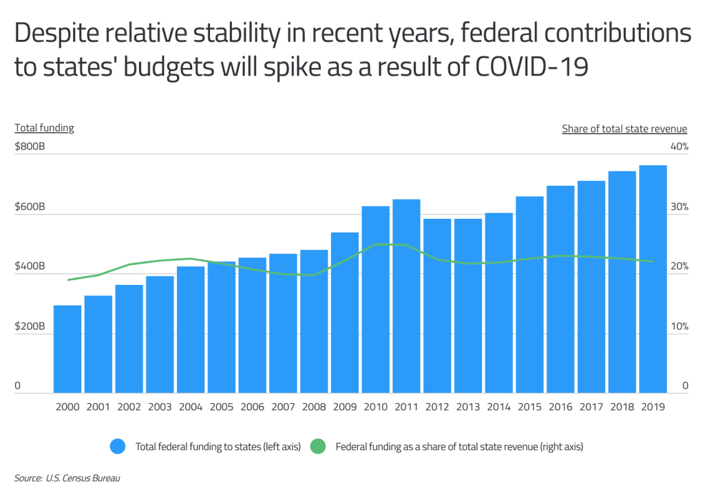 federal contribution to state budgets