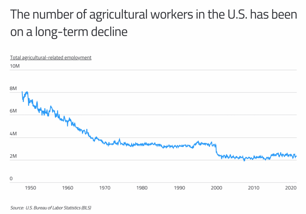 agricultural workers in decline